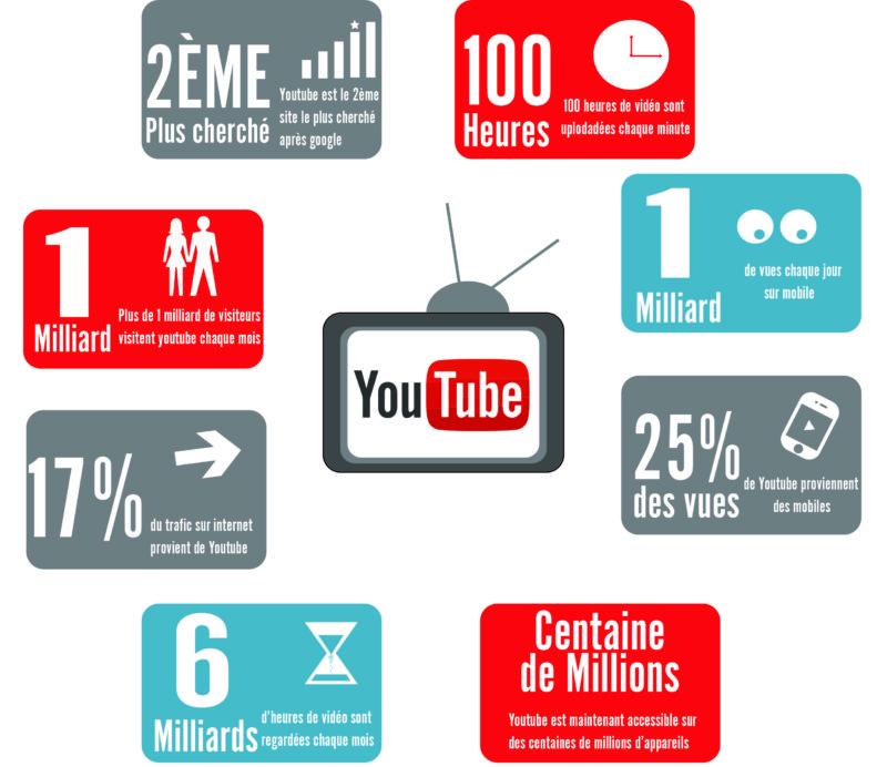 Pourquoi créer une chaîne YouTube ? Seo Maniak Maroc