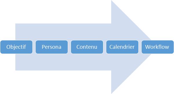 Représentation du processus de mise en place d'une campagne de lead nurturing sous forme de flèche